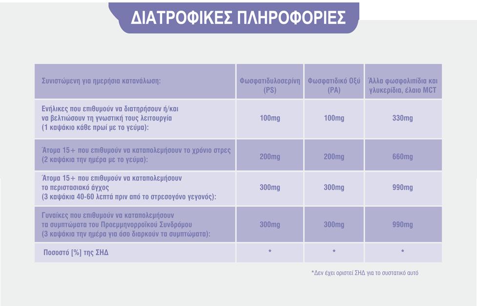 pinakas_diatrofikes_plirofories-mnimi